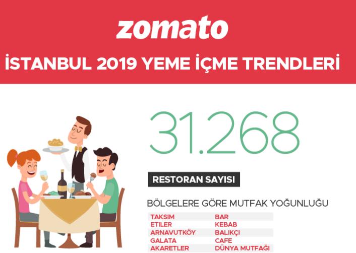 Zomato İstanbul'un 2019 Yeme İçme Trendlerini Paylaştı