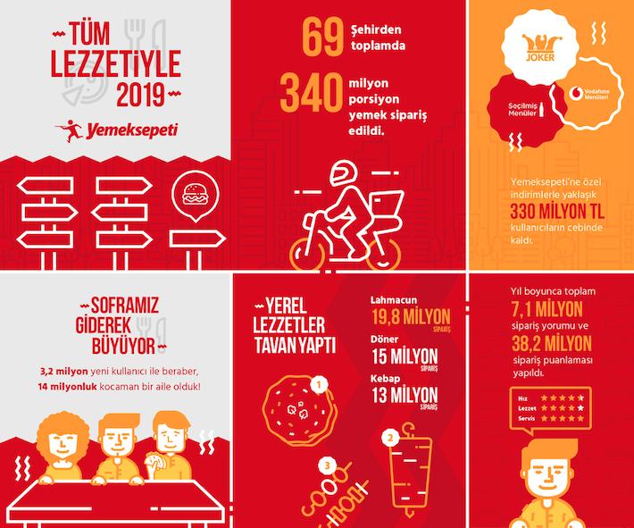 Yemeksepeti 2019'un Lezzet Ajandasını Açıkladı
