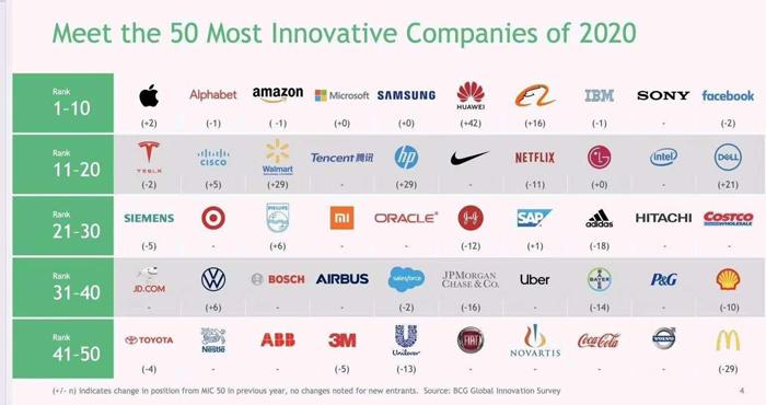 2020'nin En İnovatif 50 Şirketi